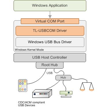Mcp2200 Usb Serial Port Emulator Driver Windows 8 - 1784